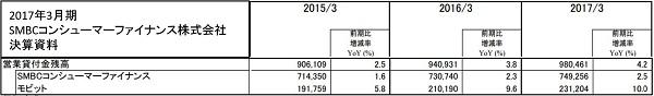 2017年3月期SMBCコンシューマーファイナンス株式会社決算資料